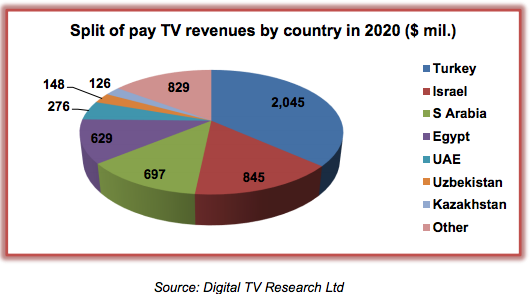 pay-TV market 2020